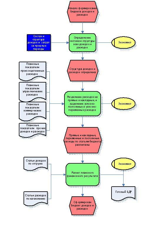 Процесс формирования Бюджета