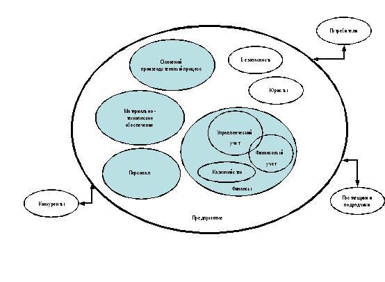 Финансовая структура малого